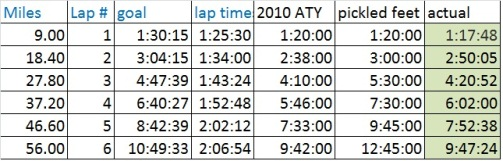 First part of my pace chart, also showing my actuals