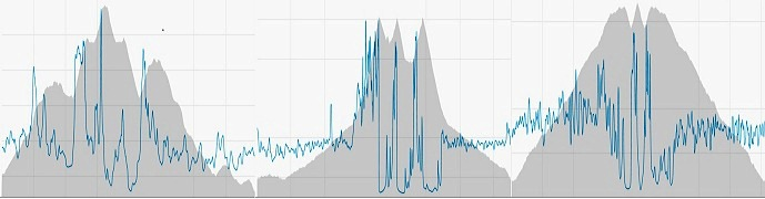 Elevation profile of my adventure