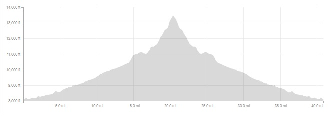 The elevation profile of my run, 6,580 feet climbed