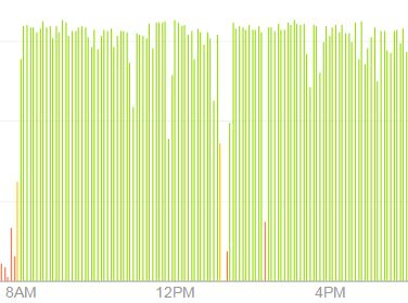 Fitbit report showing good consistent green.  Each line if five minutes of steps.