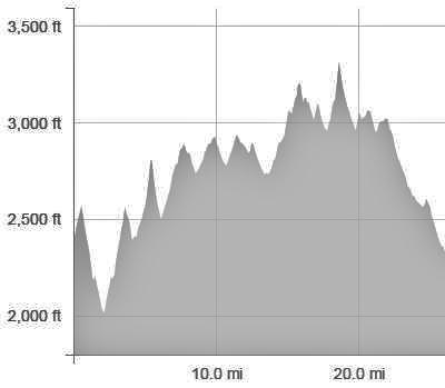 Elevation Profile of one Loop